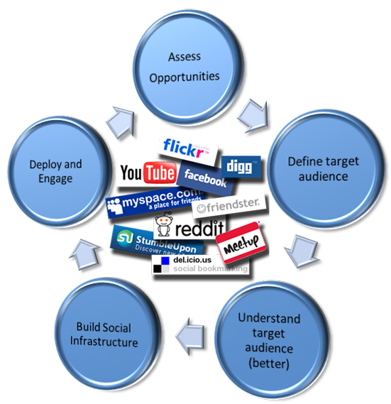 methodology social networking sites On social network sites (sns) and self-presentation within social networking sites journal of media psychology: theories, methods, and applications.